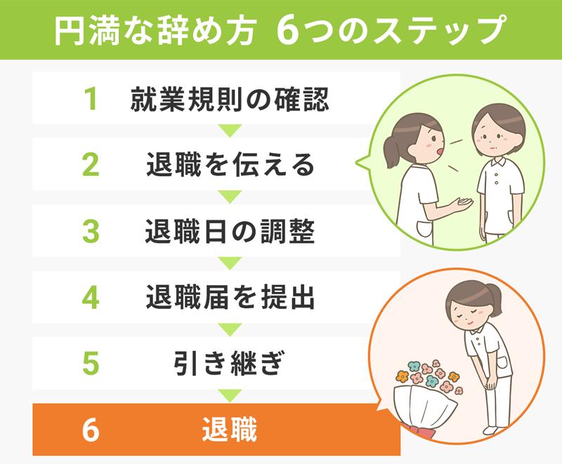 【円満なやめ方6つのステップ】1:就業規則の確認。2:退職を伝える。3:退職日の調整。4:退職届を提出。5:引継ぎ。6:退職。