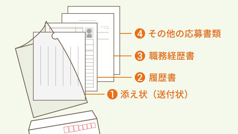 書類の入れ方、送り方の図