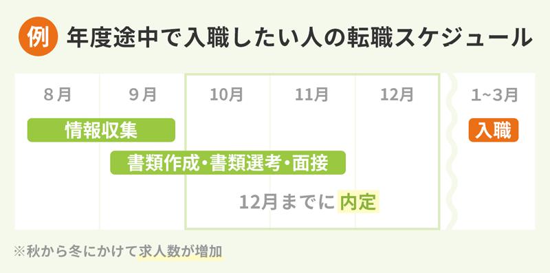 【例:年度途中で入職したい人の転職スケジュール】