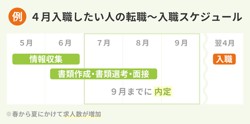 【例:4月入職したい人の転職スケジュール】