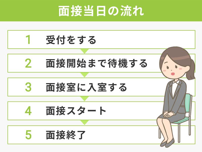 面接当日の流れ (1)受付をする (2)面接開始まで待機する (3)面接室に入室する (4)面接スタート (5)面接終了