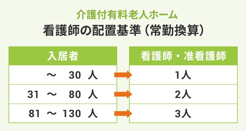 【介護付有料老人ホーム】看護師の配置基準(常勤換算)の比較表。以下、入居者人数:看護師・准看護師人数。~30人:1人。31~80人:2人。81~130人:3人。