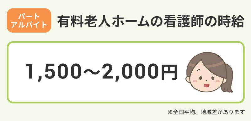 【パート・アルバイト/有料老人ホームの看護師の時給】1500円~2000円。
