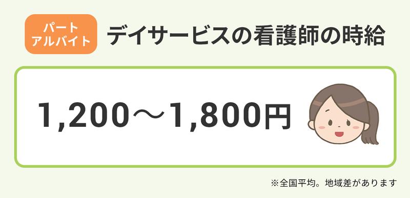 【パート・アルバイト|デイサービスの看護師の給料】1200~1800円。