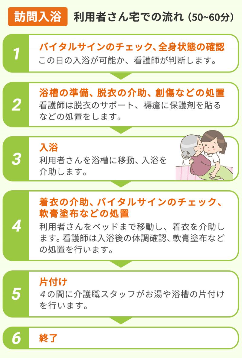 【訪問入浴|利用者さん宅での流れ(50~60分)】(1)バイタルサインのチェック、全身状態の確認。この日の入浴が可能か、看護師が判断します。(2)浴槽の準備、脱衣の介助、創傷などの処置。看護師は脱衣のサポート、褥瘡に保護剤を貼るなどの処置をします。(3)入浴。利用者さんを浴槽に移動、入浴を介助します。(4)着衣の介助、バイタルサインのチェック、軟膏塗布などの処置。利用者さんをベッドまで移動し、着衣を介助します。看護師は入浴後の体調確認、軟膏塗布などの処置を行います。(5)片付け。4の間に介護職スタッフがお湯や浴槽の片づけを行います。(6)終了。