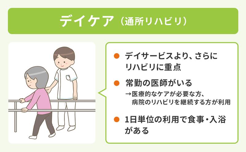 【デイケア(通所リハビリ)】・デイサービスより、さらにリハビリに重点。・常勤の医師がいる(医療的なケアが必要な方、病院のリハビリを継続する方が利用)。・一に単位の利用で食事、入浴がある。