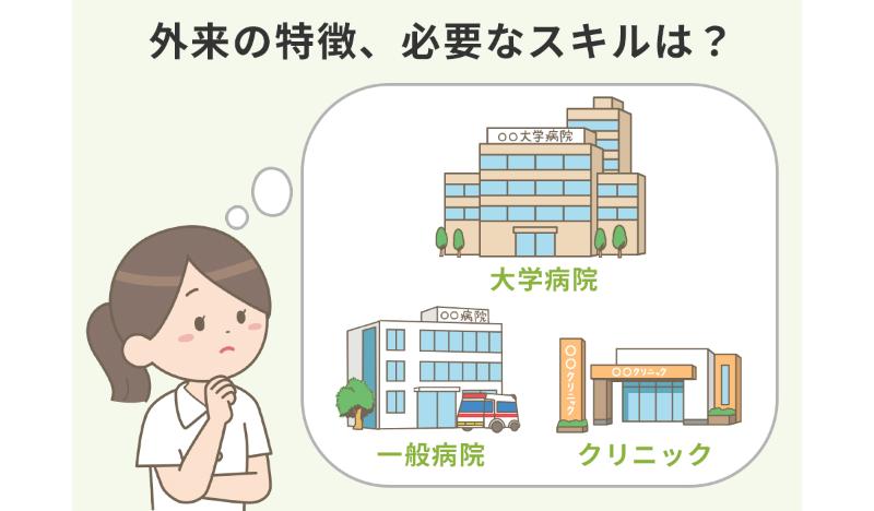 大学病院・一般病院・クリニックの建物を想像しながら、「外来の特徴、必要なスキルは?」と考えている看護師のイラスト。