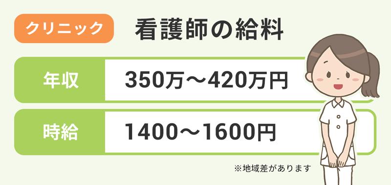 【クリニック|看護師の給料】年収:350万~420万円。時給:1400~1600円。※地域差があります。