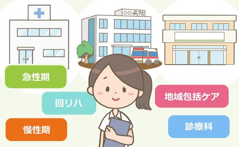 病棟で働く看護師のイラスト。行頭にはさまざまな種類(急性期・回リハ・慢性期・地域包括ケア・診療科)があり、働き方も異なります。