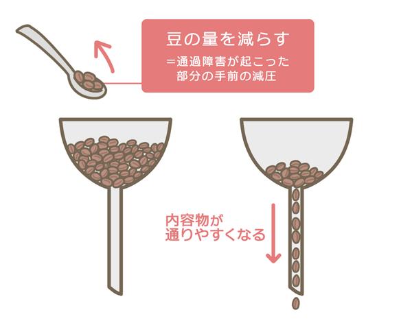「減圧」についてコーヒー豆を例にあげて説明する図