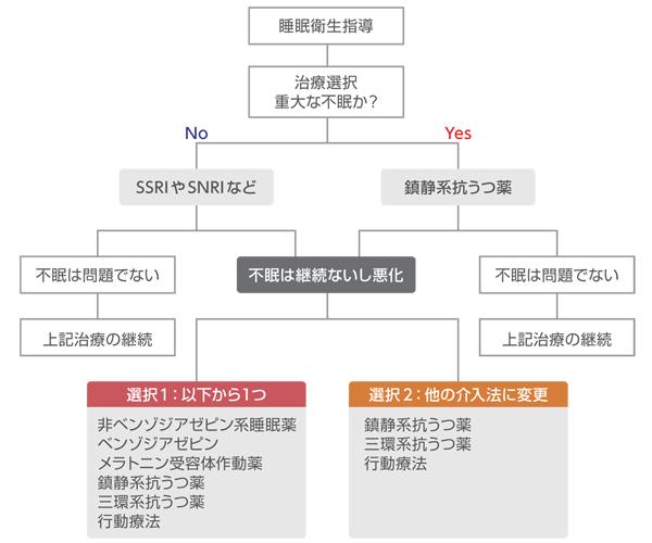 図1 うつ病の不眠治療アルゴリズム(Jindal and Thase, 2004を基に作成)