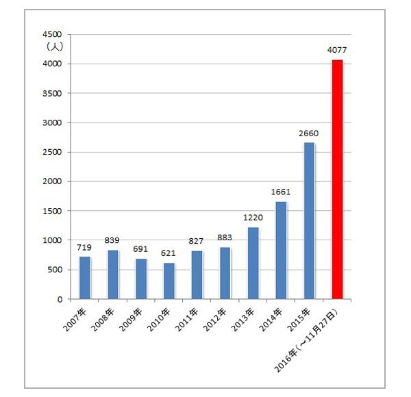 梅毒患者報告数の推移
