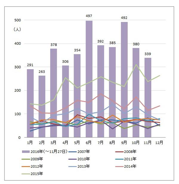月別に見た梅毒患者報告数の推移