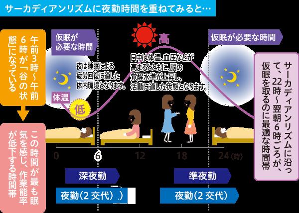 サーカディアンリズムに看護師の夜勤を重ね合わせて適切な睡眠について示す図