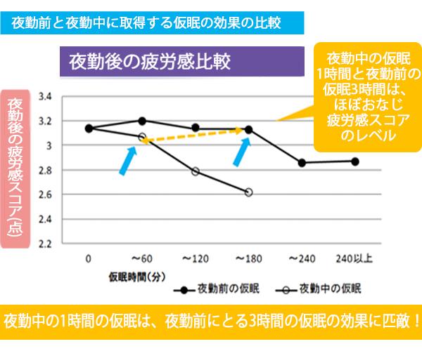夜勤前と夜勤中に取得する仮眠の効果の差を示した図