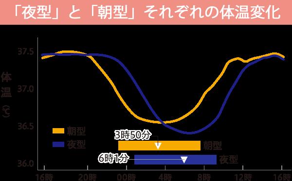 「夜型」と「朝型」それぞれの体温変化