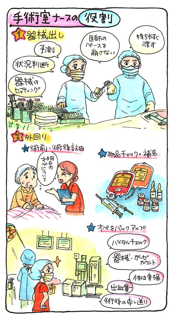 手術室ナースの役割を表すイラスト。