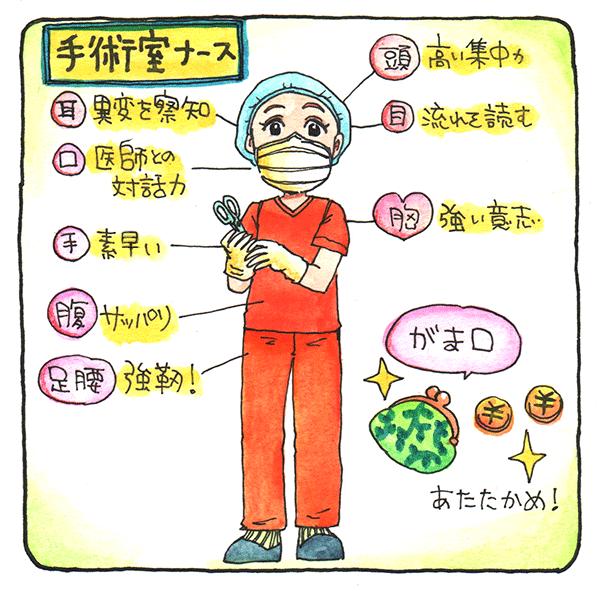 手術室ナースの特徴を表すイラスト。耳:異変を察知 口:医師との対話力 手:素速い 腹:さっぱり 足腰:強靭 頭:高い集中力 目:流れを読む 胸:強い意志 がま口:あたたかめ