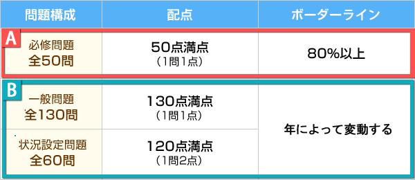 nurture.jp: 第103回 看護師国家試験