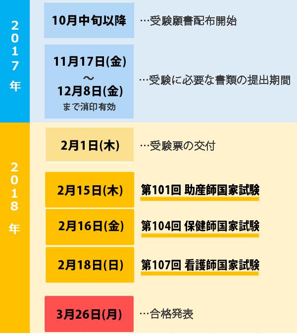 第107回看護師国家試験、受験願書を手に入れるところから、合格発表日を迎えるまでのスケジュール一覧