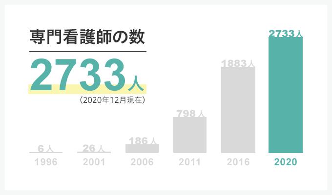 専門看護師の人数推移グラフ。1996年は6人、2001年は26人、2006年は186人、2011年は798人、2016年は1883人、2020年は2733人
