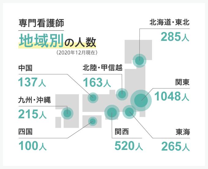 専門看護師の地域別の人数(2020年12月現在)。北海道・東北285人、関東1048人、北陸・講師熱163人、東海265人、関西520人、中国137人、四国100人、九州・沖縄215人
