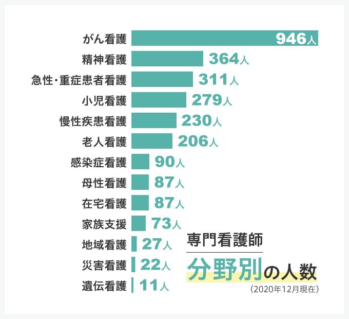 専門看護分野ごとの人数(2020年12月現在、降順)。がん看護946人、精神看護364人、急性・重症患者看護311人、小児看護279人、慢性疾患看護230人、老人看護206人、感染症看護90人、母性看護87人、在宅看護87人、家族支援73人、地域看護27人、災害看護22人、遺伝看護11人