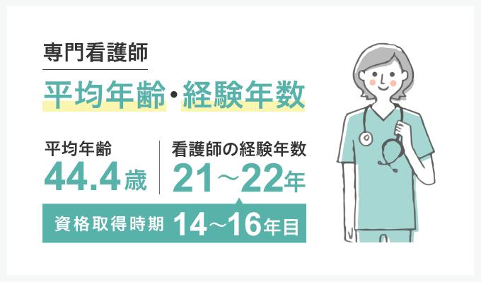 専門看護師の平均年齢・経験年数のインフォグラフ