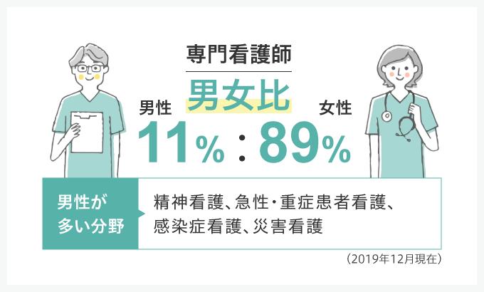 専門看護師の男女比のインフォグラフ(2019年12月現在)
