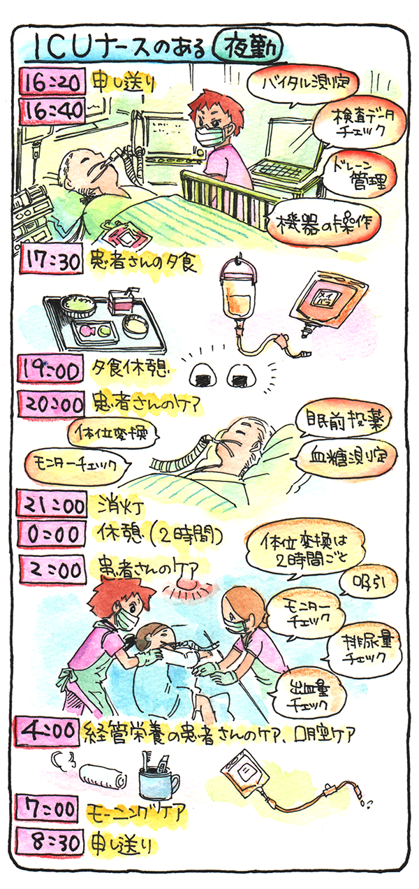 ICUナースのある夜勤のスケジュールを表すイラスト 16:20申し送り 16:20患者さんの状態の確認 17:30患者さんの夕食 19:00夕食休憩 20:00患者さんのケア  21:00消灯 0時休憩(2時間)2:00患者さんのケア 4:00経管栄養の患者さんのケア、口腔ケア 7:00モーニングケア 8:00申し送り