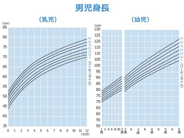 0歳~6歳の乳幼児(男子)の身長に関する身体発育曲線の図。