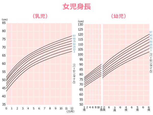 0歳~6歳の乳幼児(女子)の身長に関する身体発育曲線の図。