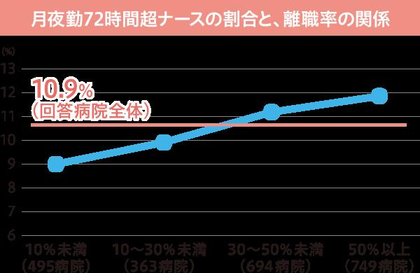 月夜勤72時間超ナースの割合と、離職率の関係図