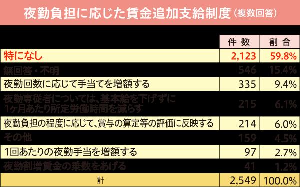 夜勤負担に応じた賃金追加支給制度についての表