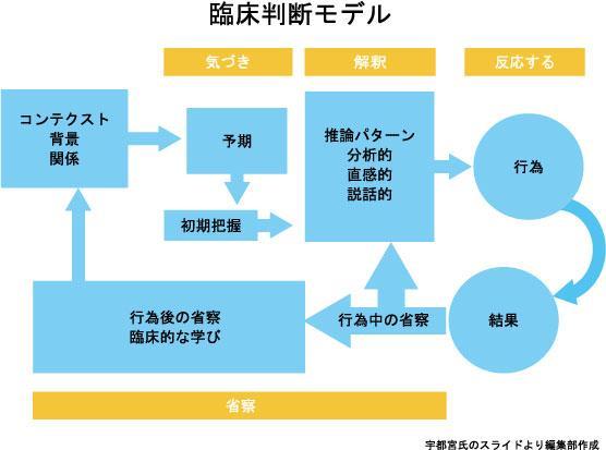 臨床判断モデル