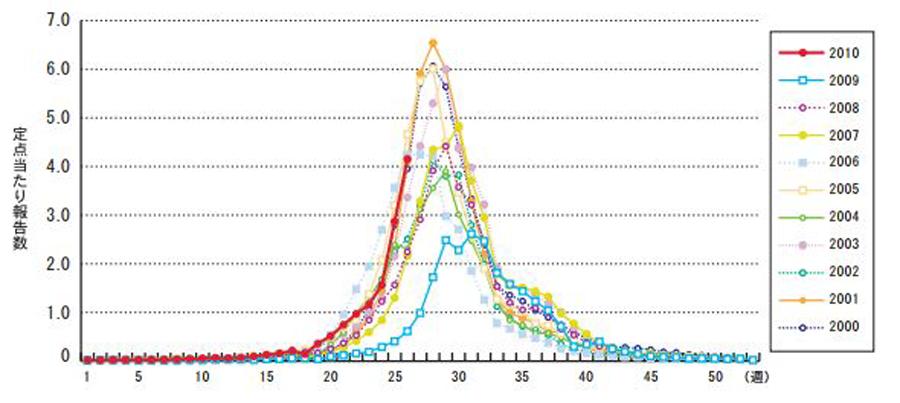 へルパンギーナの年別・週別発生状況(2000~2010年第26週)