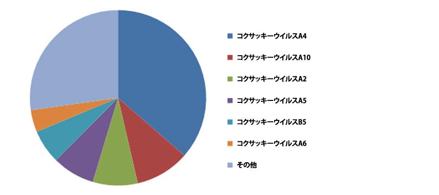 2016年に国内で検出されたヘルパンギーナの原因ウイルスの分類