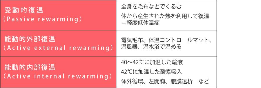 復温方法_受動的復温_Passive rewarming_能動的外部復温_Active external rewarming_能動的内部復温_Active internal rewarming