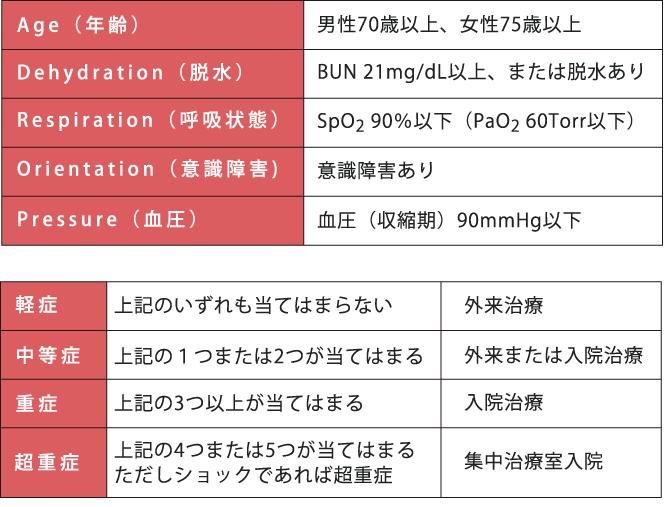 A-DROPシステム_肺炎の重症度判定