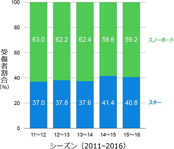 スキーとスノーボードの受傷者割合の推移