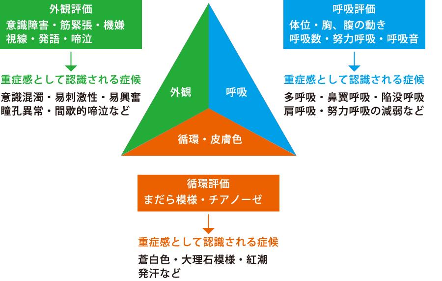 小児初期評価の三要素