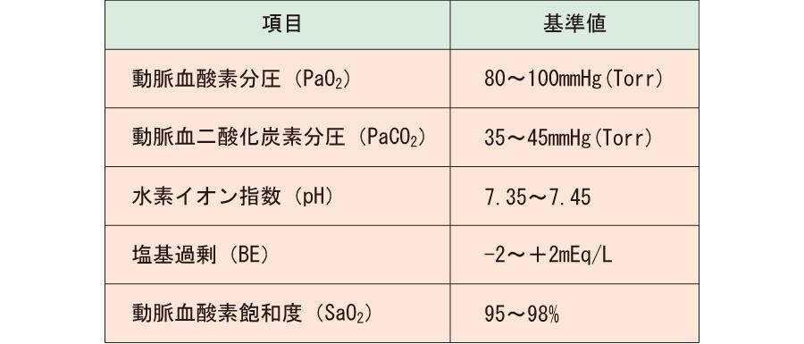 血液ガス分析基準値_BGA_動脈血酸素分圧_PaO2_動脈血二酸化炭素分圧_PaCO2_水素イオン指数_pH_塩基過剰_BE_動脈血酸素飽和度_SaO2