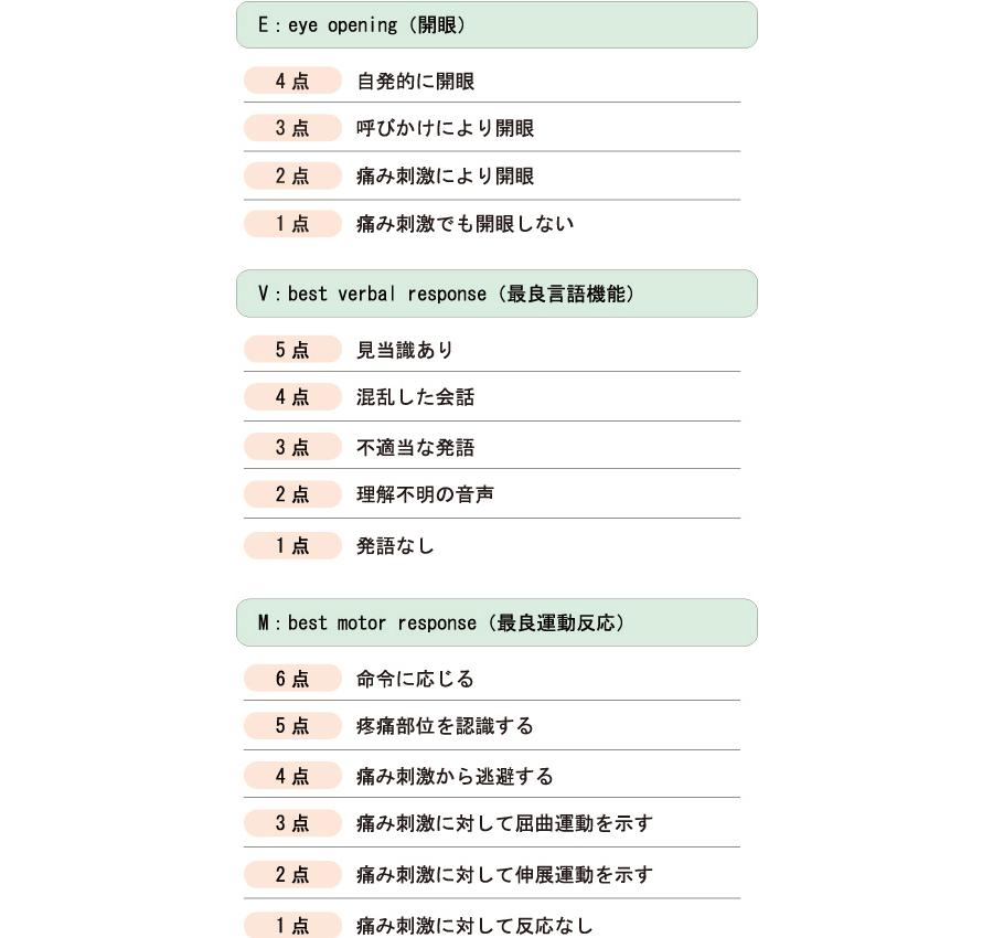 GCS(グラスゴー・コーマ・スケ...