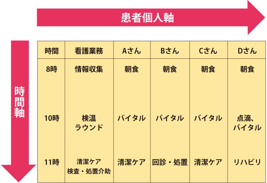 看護業務_日勤スケジュール