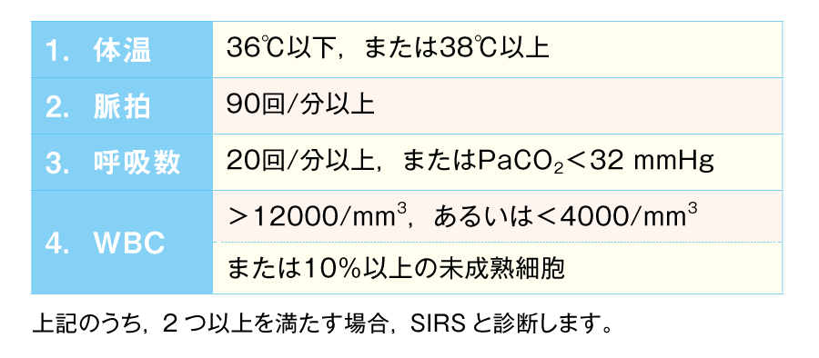 SIRSの診断基準8)(米国胸部疾患学会)