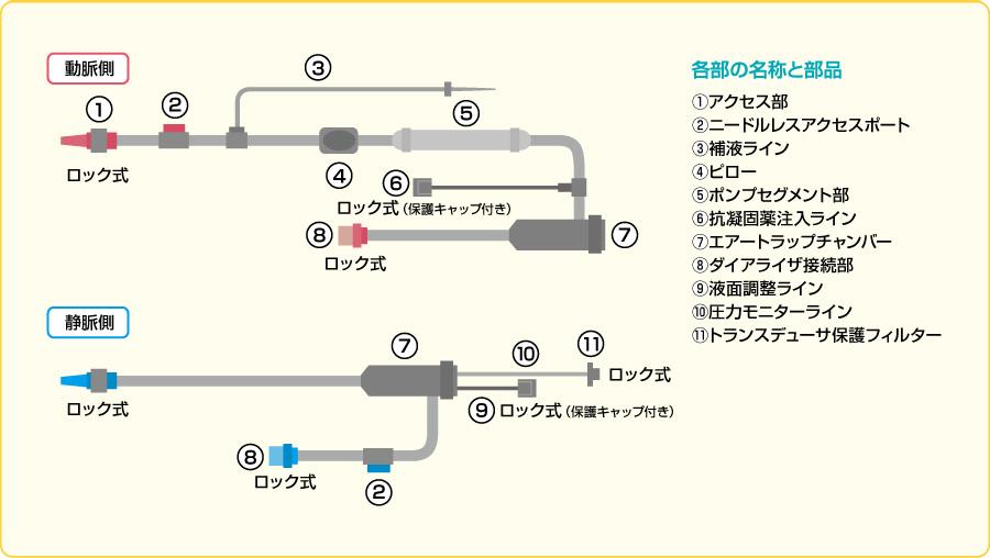 透析用血液回路例