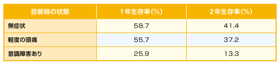 日本の転移性脳腫瘍の治療成績(1981~2000年)