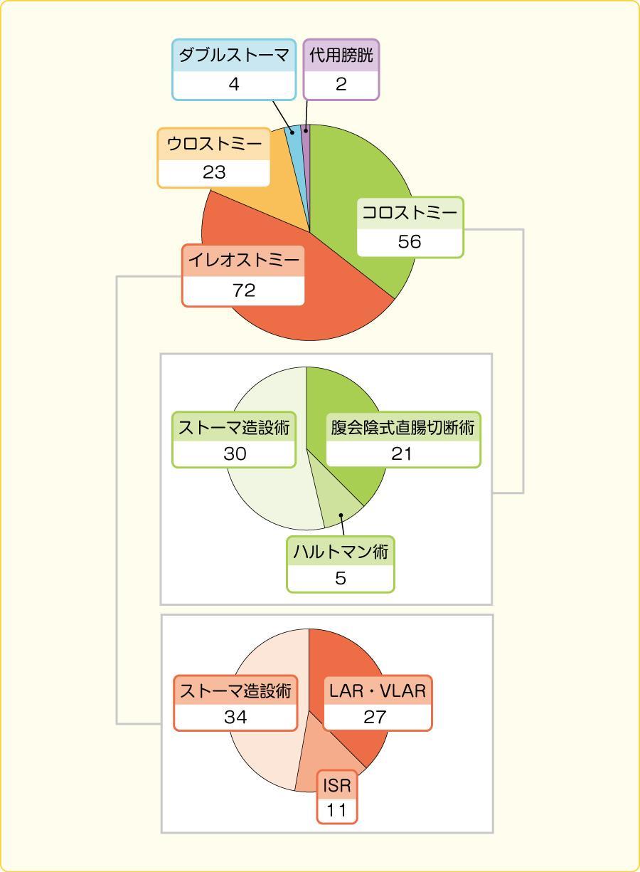 H24年度 ストーマ造設術件数(n=157)