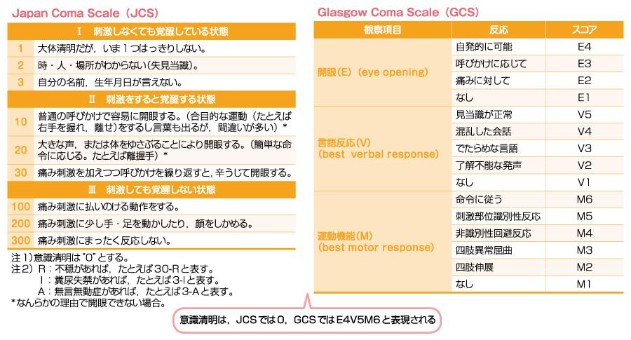 Japan Coma Scale(JCS) Glasgow Coma Scale(GCS)