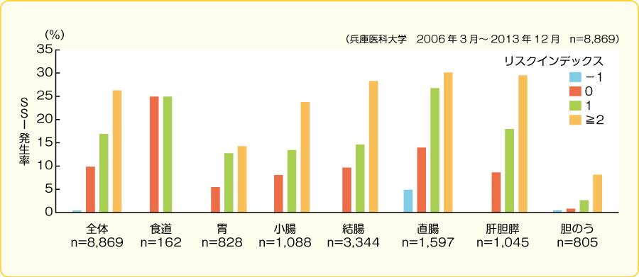 各術式におけるリスクインデックス別のSSI発生率